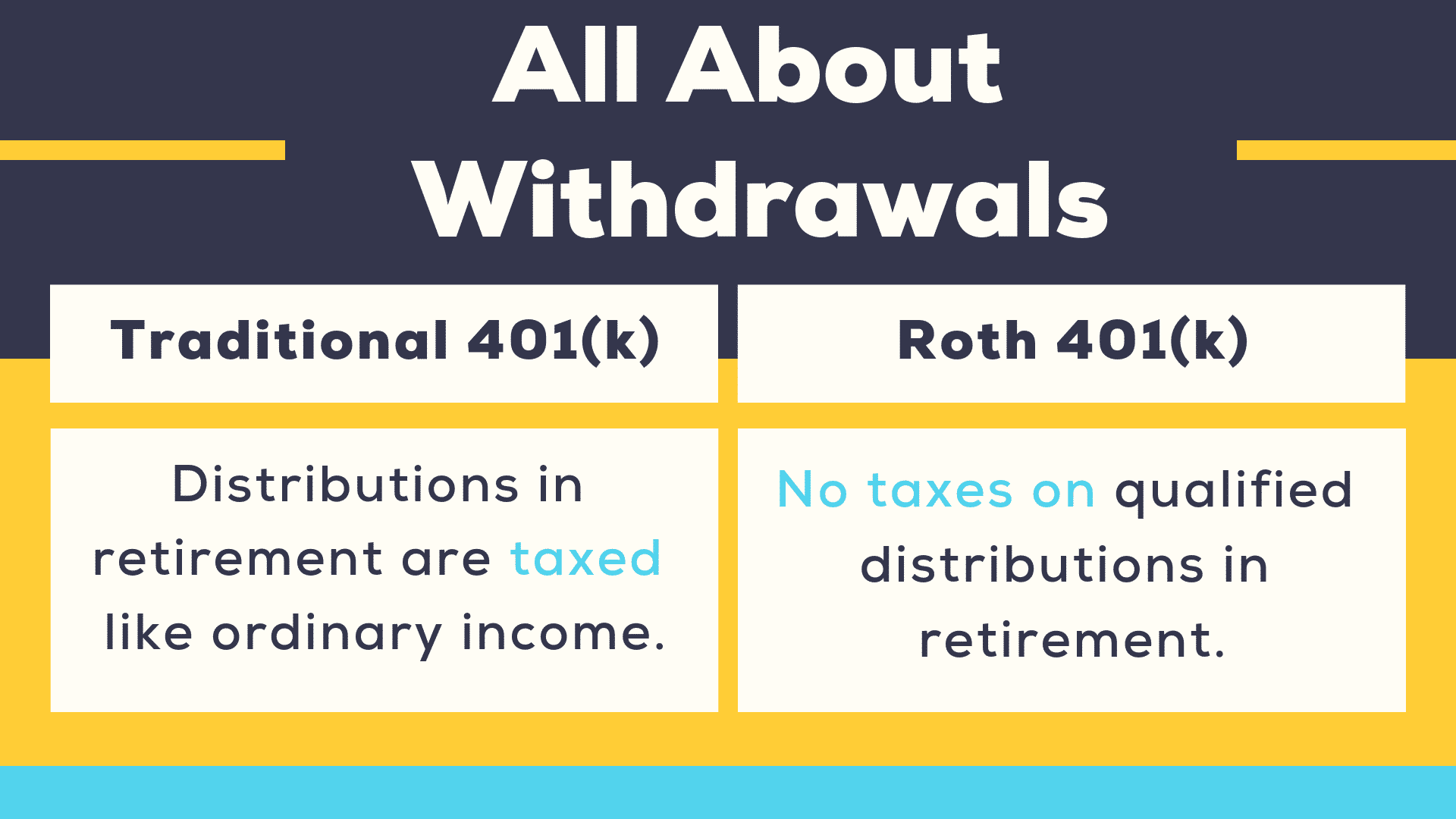 All About Withdrawals: In a traditional 401(k) distributions in retirement are taxed, just like ordinary income. In a Roth 401(k) there are no taxes on qualified distributions in retirement.